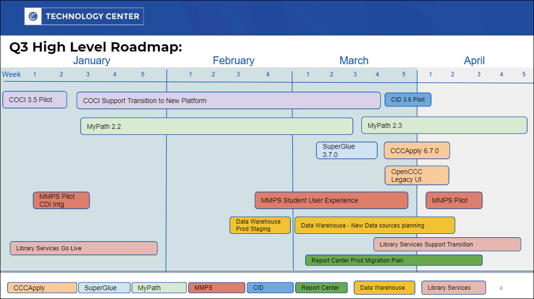 Technology Center Q3 2020 high-level roadmap