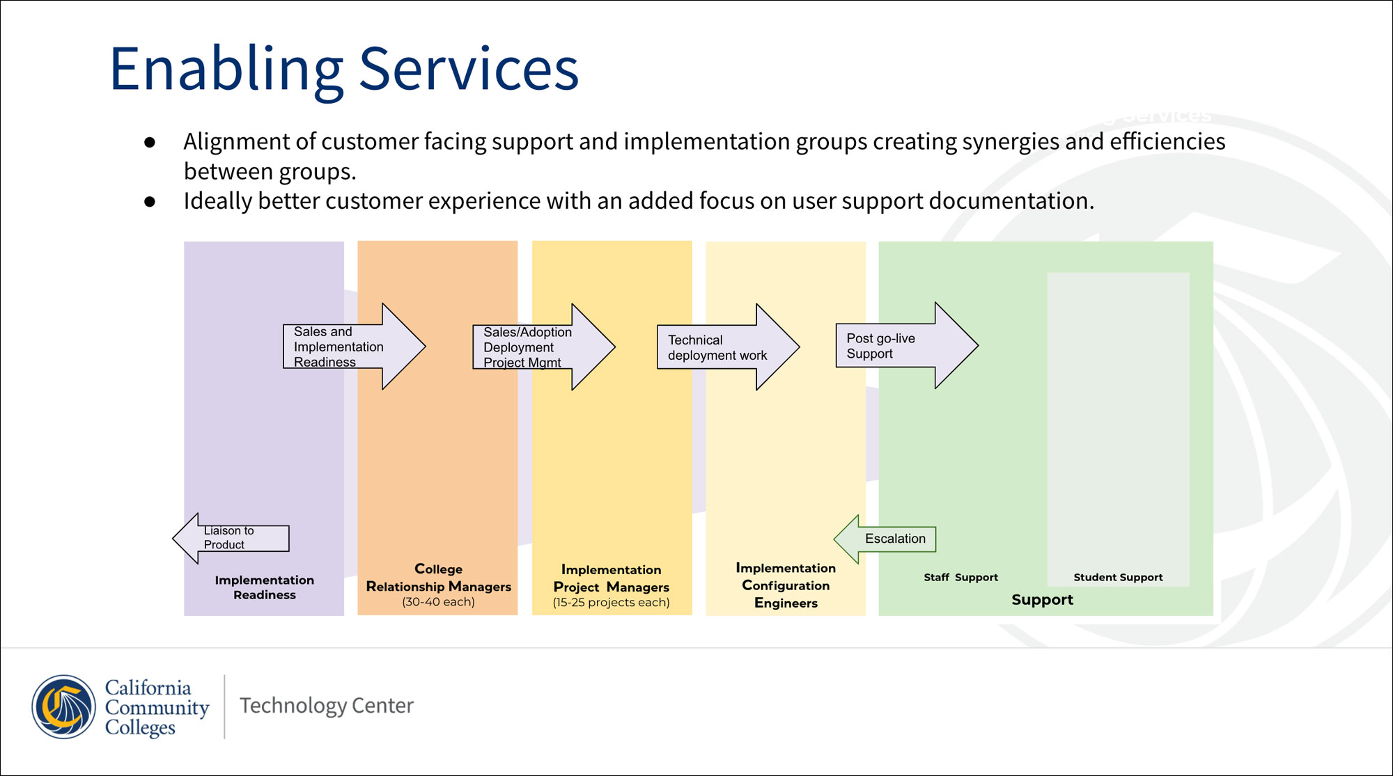 Enabling Services functions effective July2020