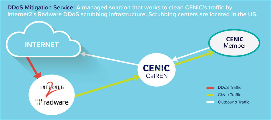 CENIC's DDoS Mitigation Service cleans network traffic using Internet2's Radware DDoS scrubbing infrastructure.