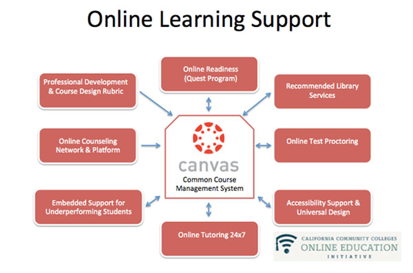 Online Learning Support graphic