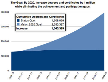 Chart demonstrating the goal of the 2020 Vision report.